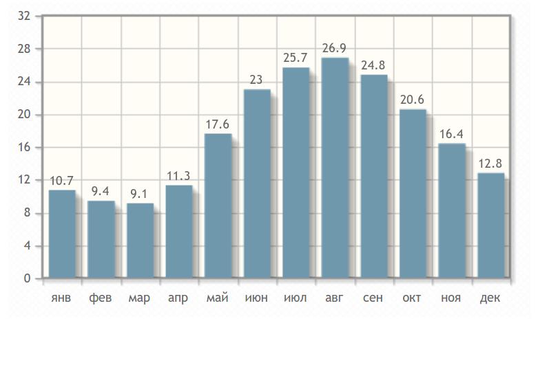 Температура воздуху в Новом Афоне по месяцам