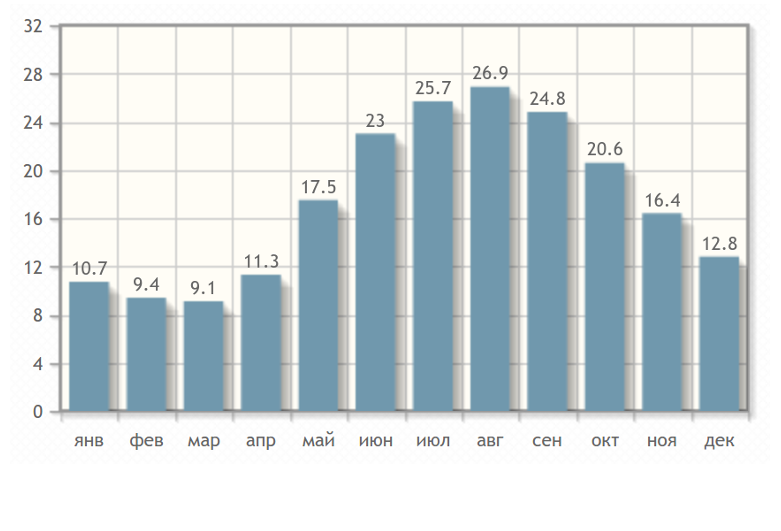 Температура воздуху в Гудауте по месяцам
