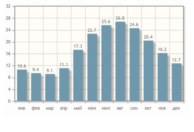 Температура воздуху в Цандрипше по месяцам