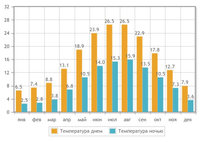 Температура воздуху в Гагре по месяцам