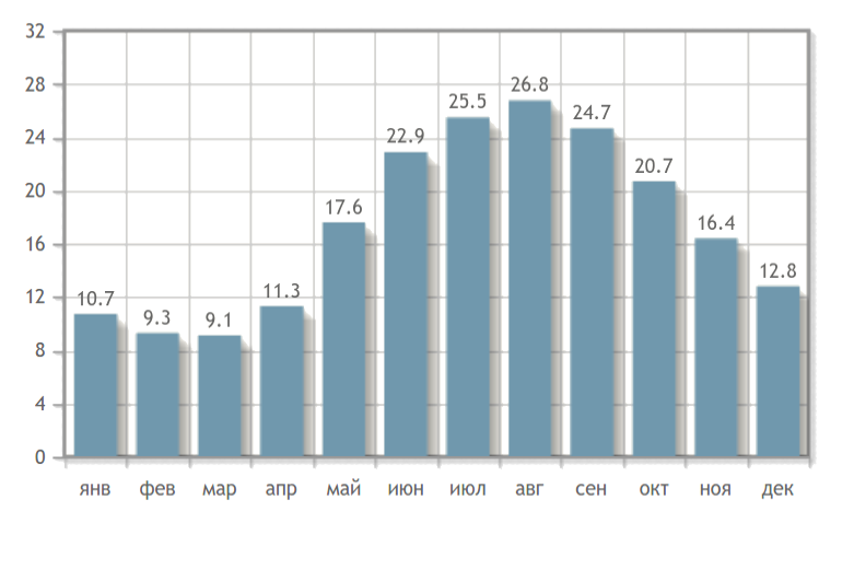 Температура воды в Сухуме по месяцам